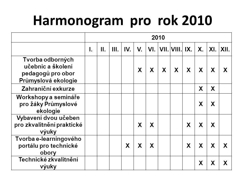 Harmonogram pro rok 2010 2010 I.II.III.IV.V.VI.VII.VIII.IX.X.XI.XII. Tvorba odborných učebnic a školení pedagogů pro obor Průmyslová ekologie XXXXXXXX