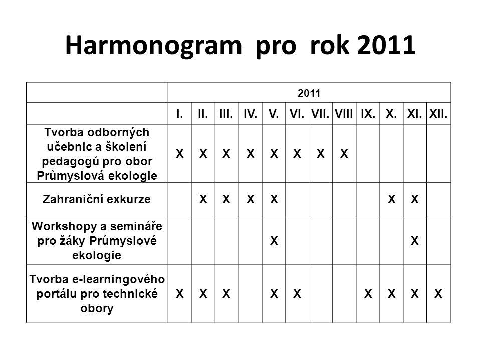 Harmonogram pro rok 2011 2011 I.II.III.IV.V.VI.VII.VIIIIX.X.XI.XII. Tvorba odborných učebnic a školení pedagogů pro obor Průmyslová ekologie XXXXXXXX