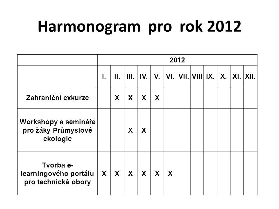 Harmonogram pro rok 2012 2012 I.II.III.IV.V.VI.VII.VIIIIX.X.XI.XII. Zahraniční exkurzeXXXX Workshopy a semináře pro žáky Průmyslové ekologie XX Tvorba