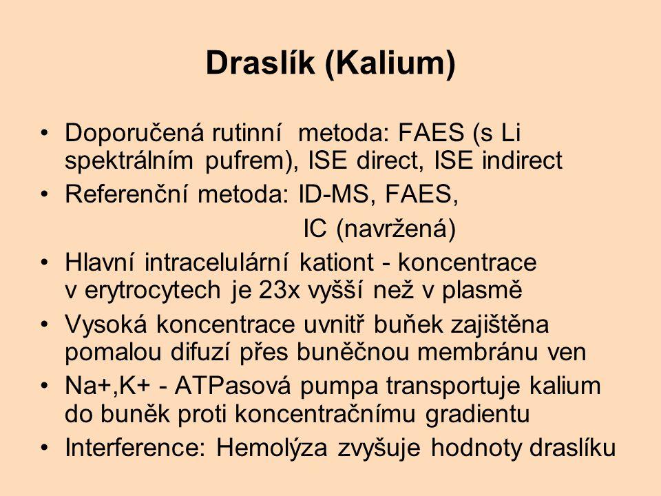 Draslík (Kalium) Doporučená rutinní metoda: FAES (s Li spektrálním pufrem), ISE direct, ISE indirect Referenční metoda: ID-MS, FAES, IC (navržená) Hlavní intracelulární kationt - koncentrace v erytrocytech je 23x vyšší než v plasmě Vysoká koncentrace uvnitř buňek zajištěna pomalou difuzí přes buněčnou membránu ven Na+,K+ - ATPasová pumpa transportuje kalium do buněk proti koncentračnímu gradientu Interference: Hemolýza zvyšuje hodnoty draslíku