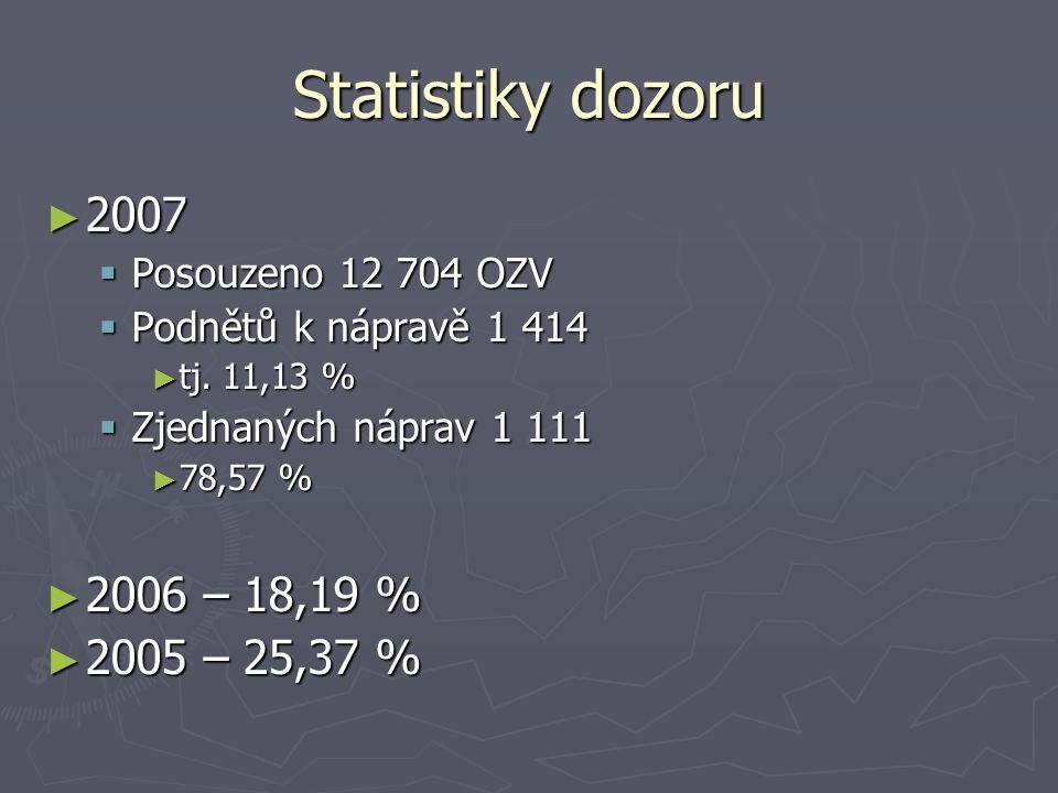 Statistiky dozoru ► 2007  Posouzeno 12 704 OZV  Podnětů k nápravě 1 414 ► tj. 11,13 %  Zjednaných náprav 1 111 ► 78,57 % ► 2006 – 18,19 % ► 2005 –
