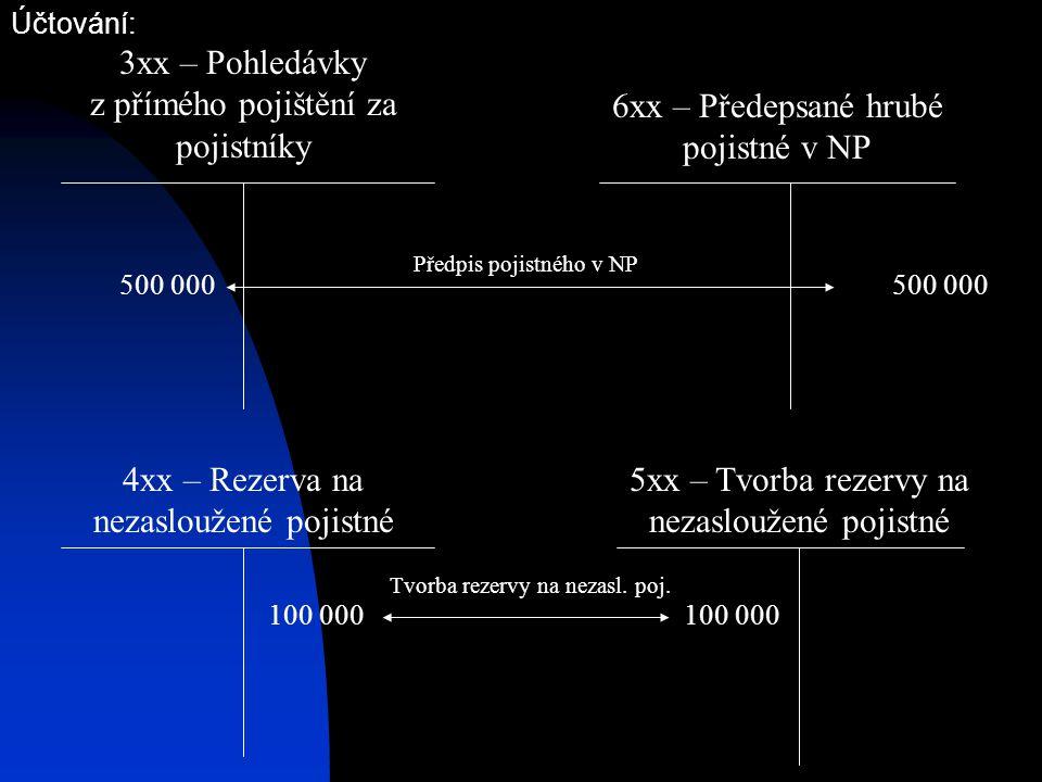 Účtování: 3xx – Pohledávky z přímého pojištění za pojistníky 6xx – Předepsané hrubé pojistné v NP 500 000 100 000 Tvorba rezervy na nezasl. poj. 100 0