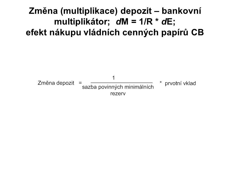 Změna (multiplikace) depozit – bankovní multiplikátor; dM = 1/R * dE; efekt nákupu vládních cenných papírů CB