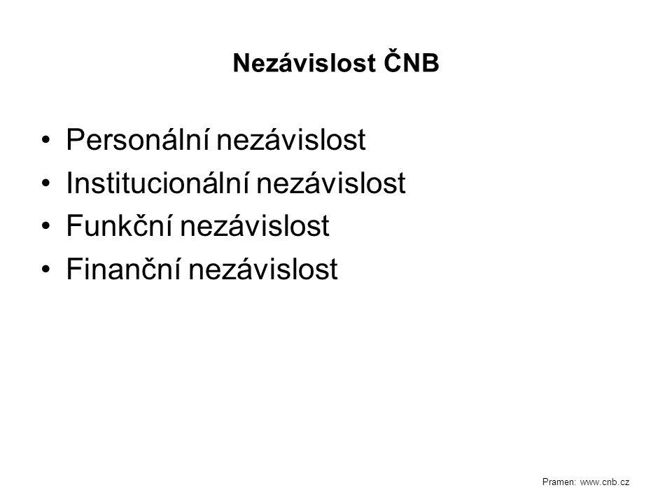 Nezávislost ČNB Personální nezávislost Institucionální nezávislost Funkční nezávislost Finanční nezávislost Pramen: www.cnb.cz