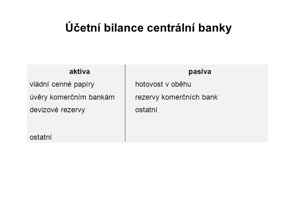 Účetní bilance centrální banky aktivapasiva vládní cenné papíryhotovost v oběhu úvěry komerčním bankámrezervy komerčních bank devizové rezervyostatní