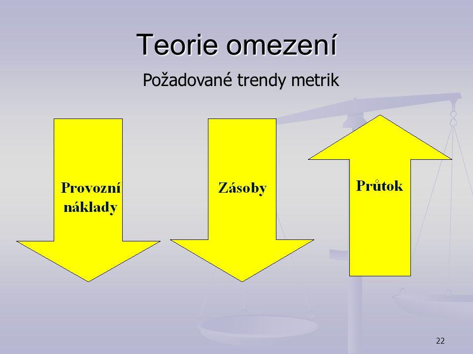 21 Teorie omezení Metriky TOC  Throughput (průtok) - míra v jaké systém generuje peníze prostřednictvím tržeb (tržby – plně variabilní náklady)  Inv