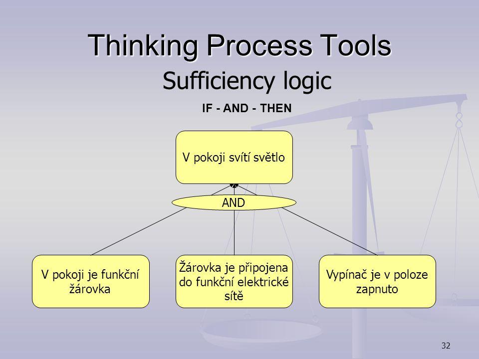 31 Thinking Process Tools Přijímám potravuPřežiji Protože, abych přežil musím jíst Necessity logic IN ORDER TO - THEN - BECAUSE