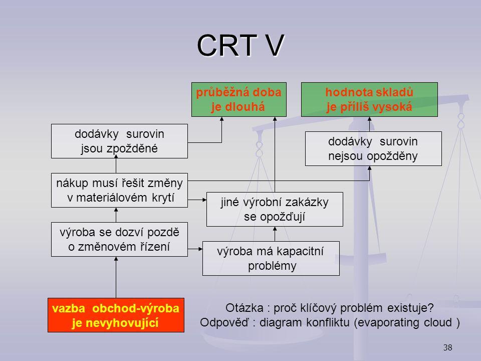 37 CRT IV Seznam nežádoucích efektů (Undesirable Effects) Seznam nežádoucích efektů (Undesirable Effects) časté zpožďování dodávek časté zpožďování do