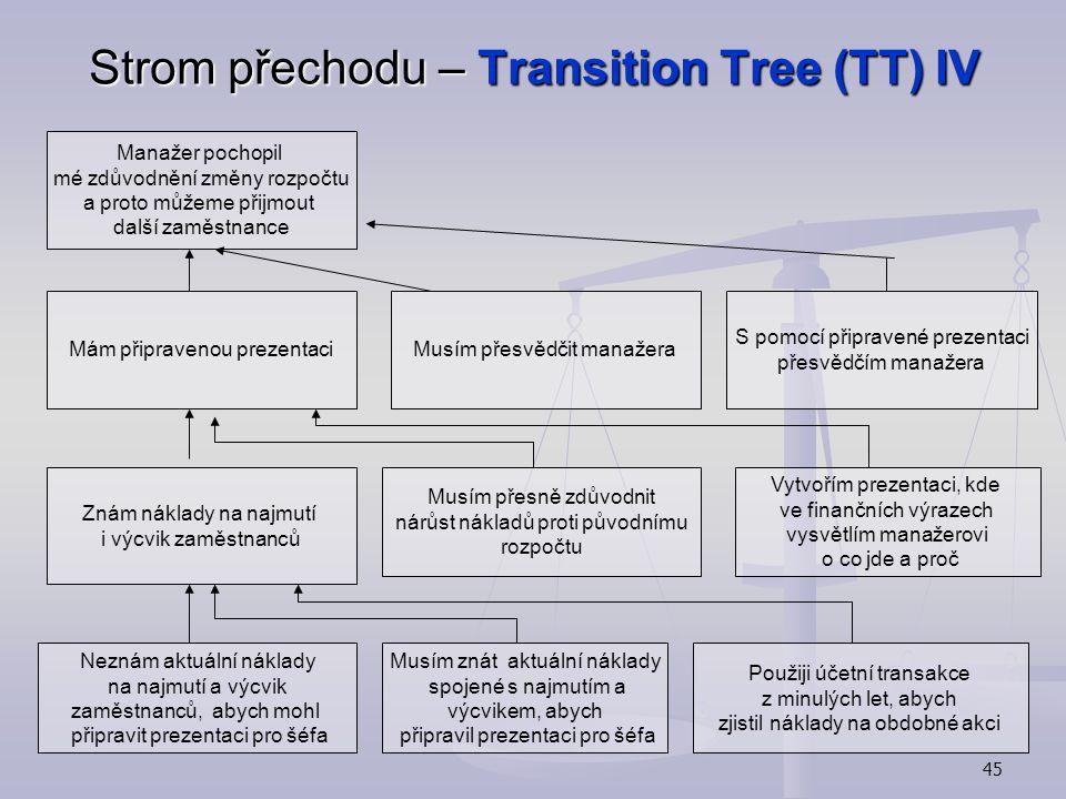 44 Strom přechodu – Transition Tree (TT) III SPA EPA Konečný cíl