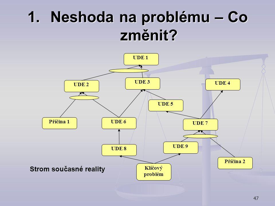 46 1.Neshoda na problému – Co změnit? Strom současné reality (Current Reality Tree):  proč něco měnit a co měnit- identifikace klíčového problému (úz