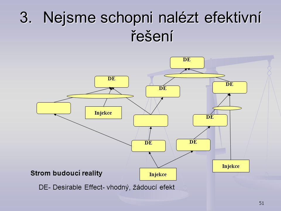 50 3.Nejsme schopni nalézt efektivní řešení Strom budoucí reality (Future Reality Tree):  jak má vypadat konečný stav po změně, ověření dopadů změn 