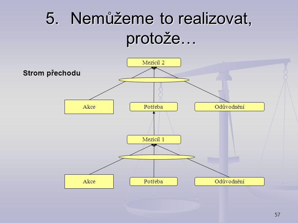 56 5.Nemůžeme to realizovat, protože… Strom přechodu (Transition Tree):  Podrobný plán implementace změny  Stanovení akcí nutných k dosažení mezicíl