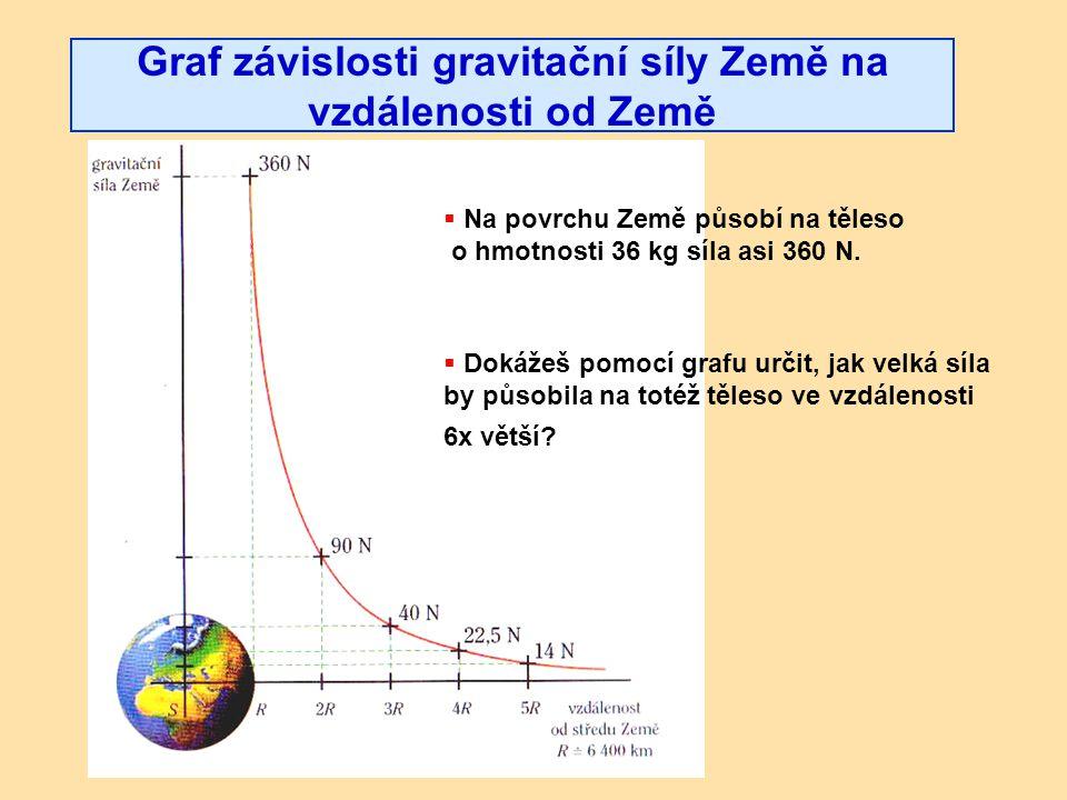 Graf závislosti gravitační síly Země na vzdálenosti od Země  Dokážeš pomocí grafu určit, jak velká síla by působila na totéž těleso ve vzdálenosti 6x