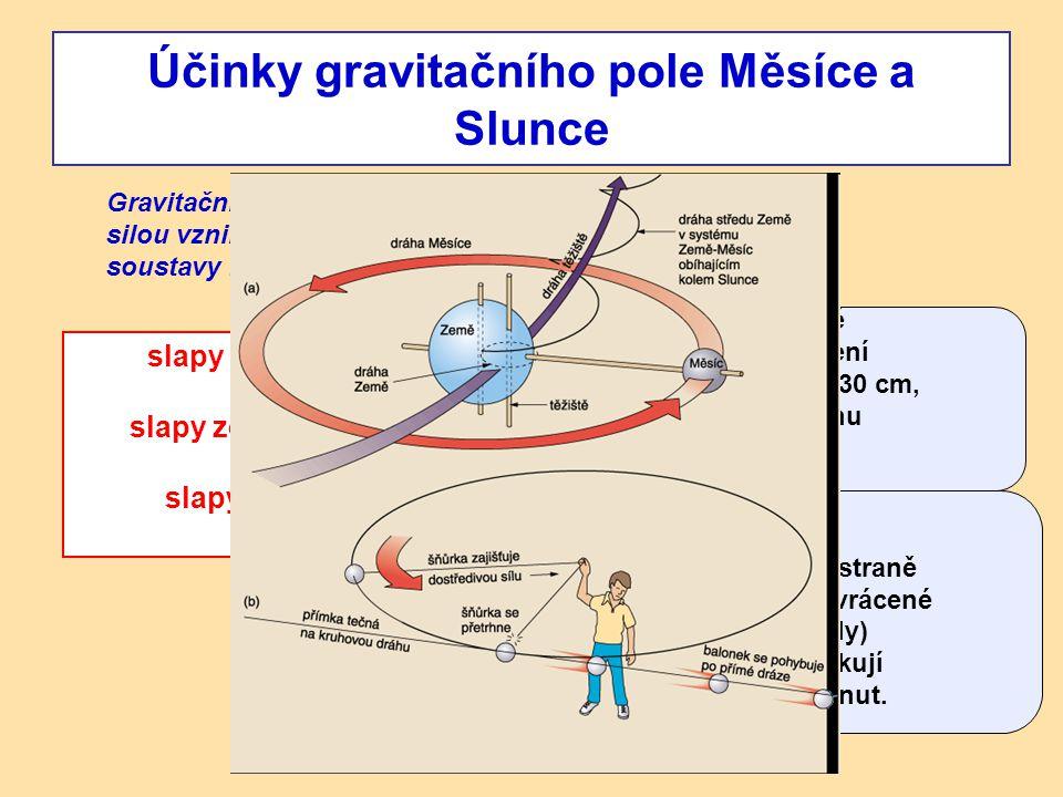 - příliv a odliv - k přílivu dochází vždy na straně přivrácené k Měsíci a na odvrácené straně (vlivem odstředivé síly) slapy atmosféry slapy zemské ků