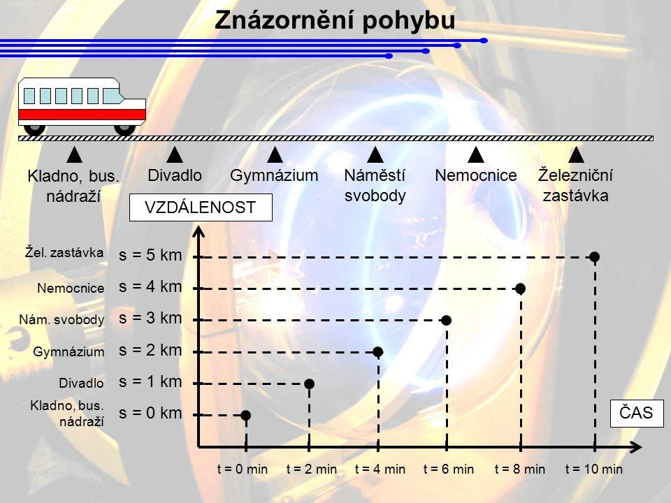 Kladno, bus. nádraží DivadloGymnáziumNáměstí svobody NemocniceŽelezniční zastávka t = 0 mint = 2 mint = 4 min s = 0 km Kladno, bus. nádraží s = 1 km D