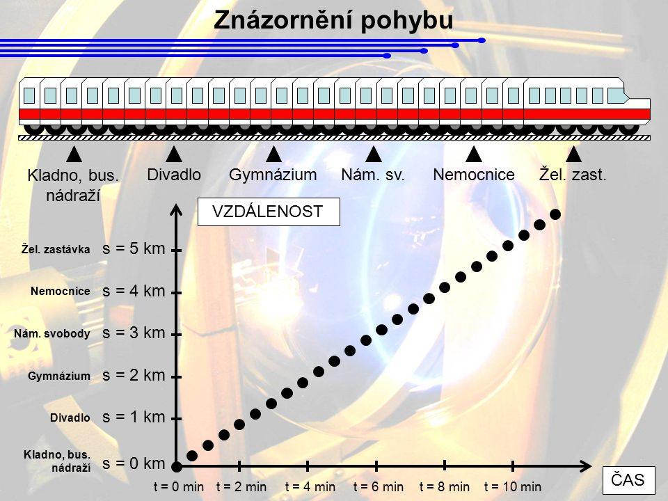 Znázornění pohybu Kladno, bus. nádraží DivadloGymnáziumNám. sv.NemocniceŽel. zast. t = 0 mint = 2 mint = 4 min s = 0 km Kladno, bus. nádraží s = 1 km