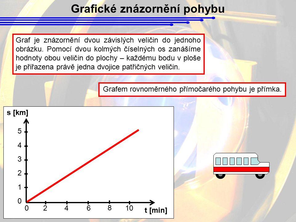 Grafické znázornění pohybu Graf je znázornění dvou závislých veličin do jednoho obrázku. Pomocí dvou kolmých číselných os zanášíme hodnoty obou veliči