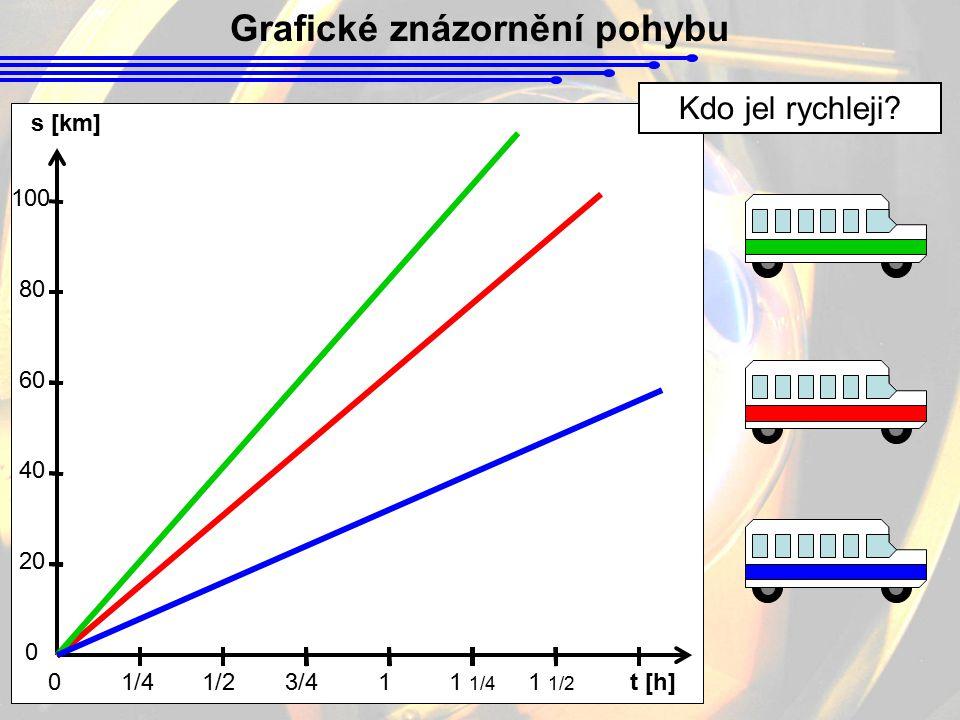 Grafické znázornění pohybu s [km] 01/41/2 20 40 60 80 100 t [h] 0 3/411 1/4 1 1/2 Kdo jel rychleji?