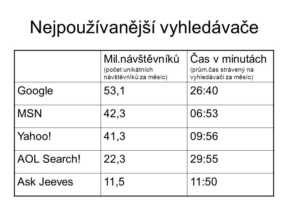 Nejpoužívanější vyhledávače Mil.návštěvníků (počet unikátních návštěvníků za měsíc) Čas v minutách (prům.čas strávený na vyhledávači za měsíc) Google53,126:40 MSN42,306:53 Yahoo!41,309:56 AOL Search!22,329:55 Ask Jeeves11,511:50