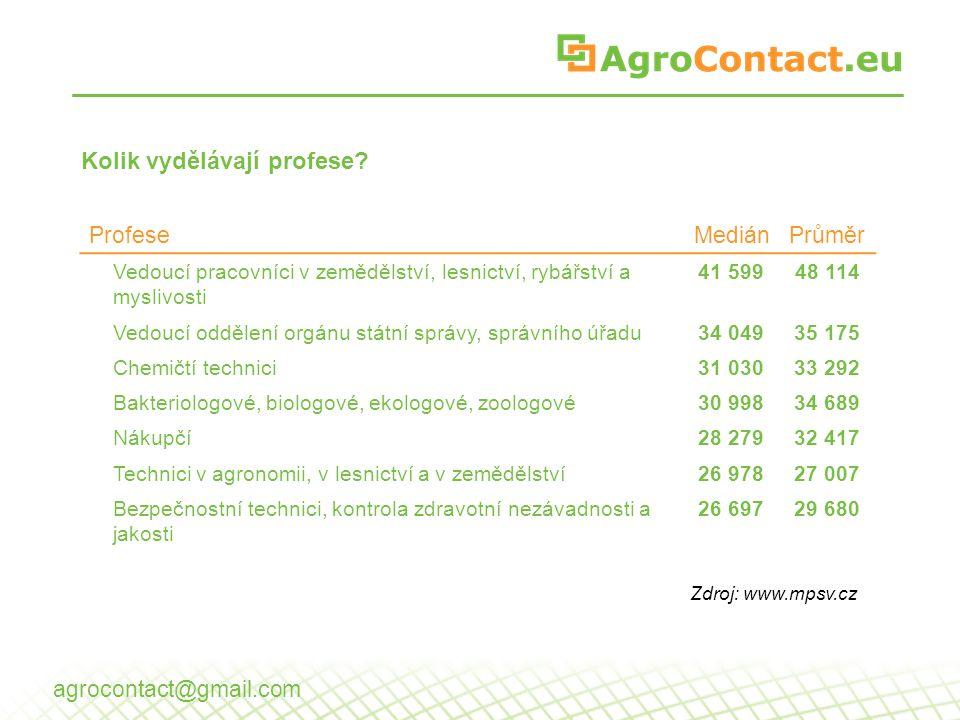 Kolik vydělávají profese? ProfeseMediánPrůměr Vedoucí pracovníci v zemědělství, lesnictví, rybářství a myslivosti 41 59948 114 Vedoucí oddělení orgánu