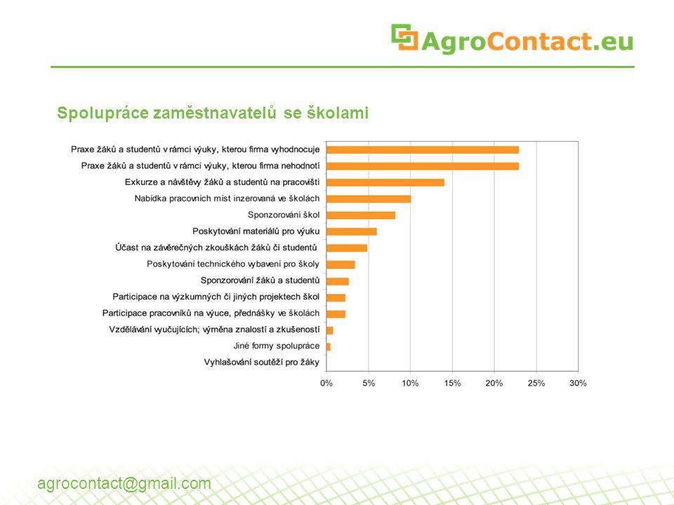 Spolupráce zaměstnavatelů se školami agrocontact@gmail.com