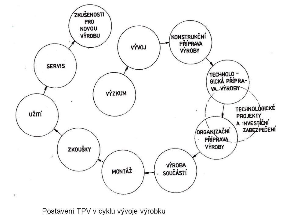 Postavení TPV v cyklu vývoje výrobku
