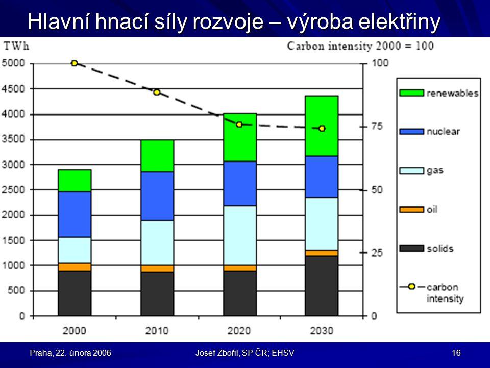 Praha, 22. února 2006 Josef Zbořil, SP ČR; EHSV 16 Hlavní hnací síly rozvoje – výroba elektřiny