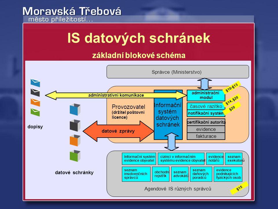 IS datových schránek základní blokové schéma Agendové IS různých správců Provozovatel (držitel poštovní licence) Informační systém datových schránek