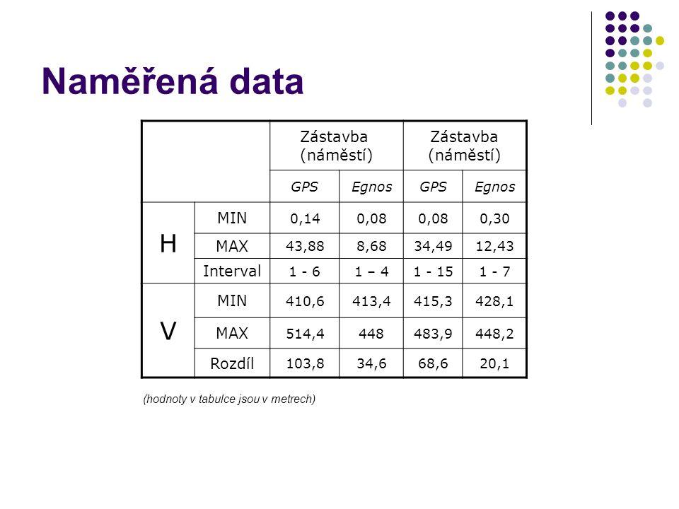 Naměřená data Zástavba (náměstí) GPSEgnosGPSEgnos H MIN 0,140,08 0,30 MAX 43,888,6834,4912,43 Interval 1 - 61 – 41 - 151 - 7 V MIN 410,6413,4415,3428,
