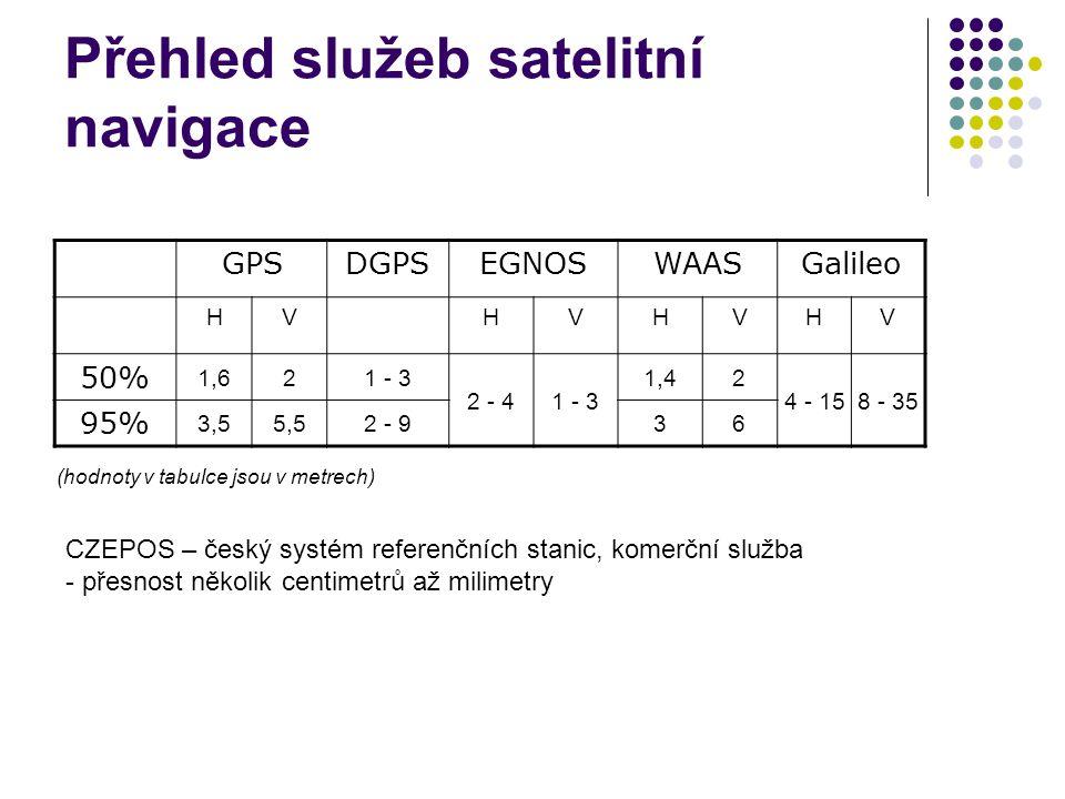 Přehled služeb satelitní navigace GPSDGPSEGNOSWAASGalileo HVHVHVHV 50% 1,621 - 3 2 - 41 - 3 1,42 4 - 158 - 35 95% 3,55,52 - 936 (hodnoty v tabulce jso