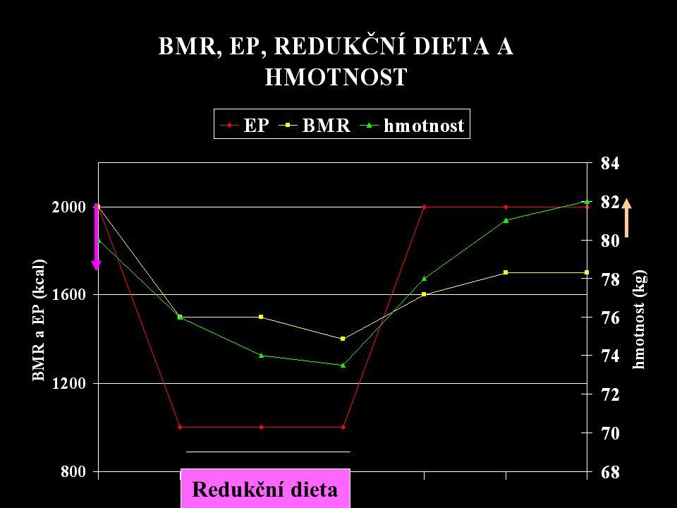 ÚSPĚŠNÁ REDUKCE HMOTNOSTI = REDUKČNÍ DIETA + POHYBOVÁ AKTIVITA BRÁNÍ POKLESU BMR!!!