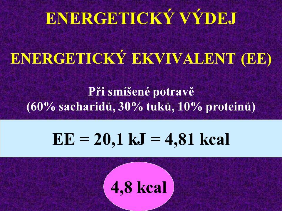 ENERGETICKÝ VÝDEJ ENERGETICKÝ EKVIVALENT (EE) sacharidů21,1 kJ = 5,05 kcal proteinů18,0 kJ = 4,31 kcal lipidů19,0 kJ = 4,55 kcal Neúplná katabolizace (lidský organismus není schopen využít energii z dusíkatých sloučenin)