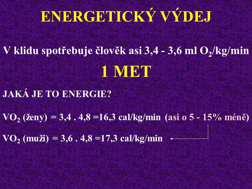 ENERGETICKÝ VÝDEJ ENERGETICKÝ EKVIVALENT (EE) Při smíšené potravě (60% sacharidů, 30% tuků, 10% proteinů) EE = 20,1 kJ = 4,81 kcal 4,8 kcal