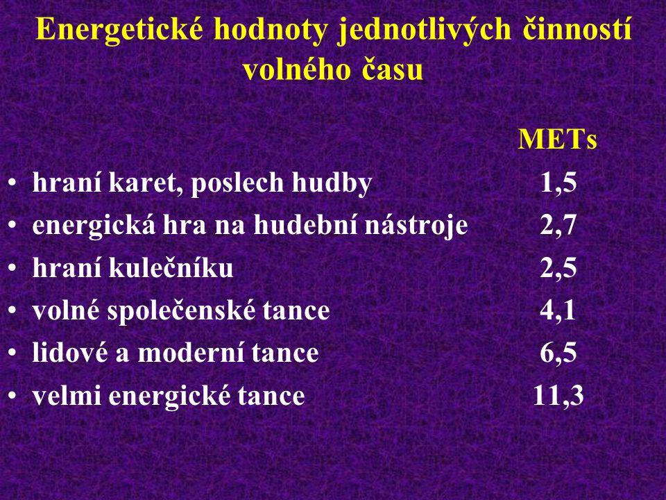 Energetické hodnoty jednotlivých činností volného času METs zametání, vaření, mytí nádobí2,9 čištění oken, leštění podlahy, nákupy3,7 klepání koberce, leštění nábytku4,5