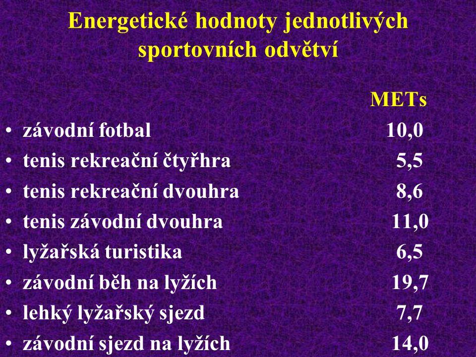 Energetické hodnoty jednotlivých sportovních odvětví METs chůze rychlostí 5 km/hod po rovině4,1 chůze rychlostí 5 km/hod do kopce8,0 běh rychlostí 8 km/hod po rovině7,3 závodní maratón 18,4 jízda na kole 21 km/hod8,2 plavání rychlostí 1,2 km/hod (netrén.) 7,1 závodní plavání 15,5