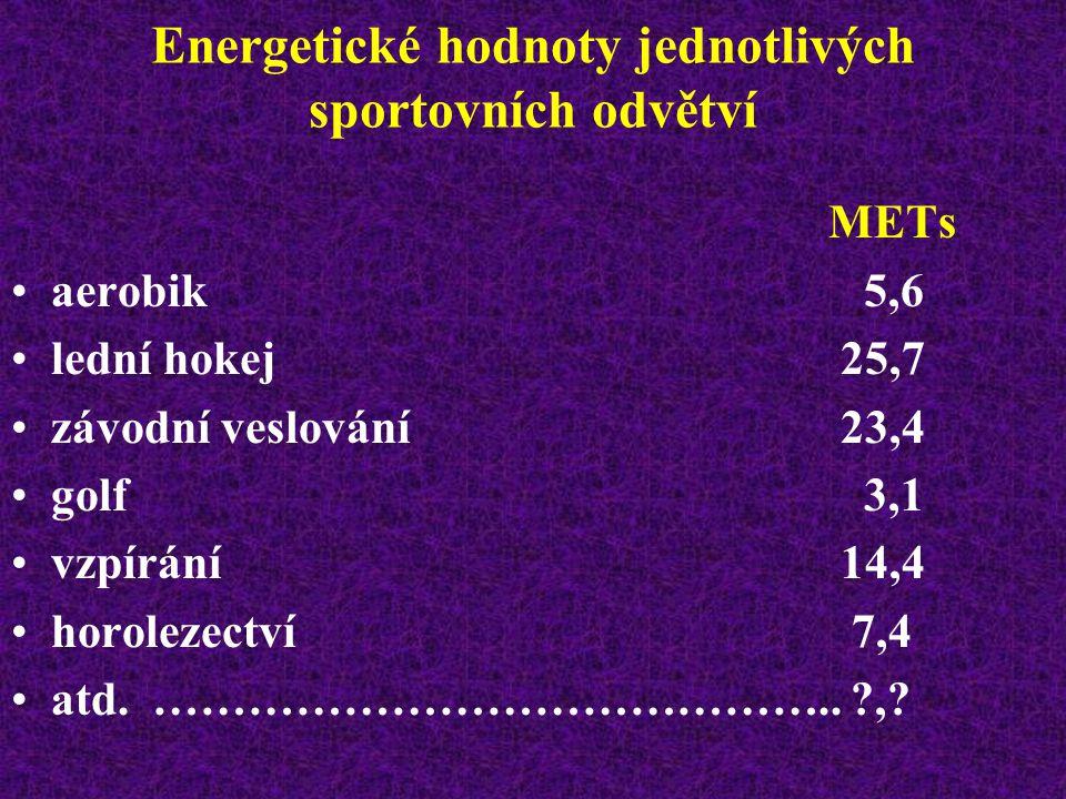 Energetické hodnoty jednotlivých sportovních odvětví METs závodní fotbal10,0 tenis rekreační čtyřhra 5,5 tenis rekreační dvouhra 8,6 tenis závodní dvouhra 11,0 lyžařská turistika 6,5 závodní běh na lyžích 19,7 lehký lyžařský sjezd 7,7 závodní sjezd na lyžích 14,0