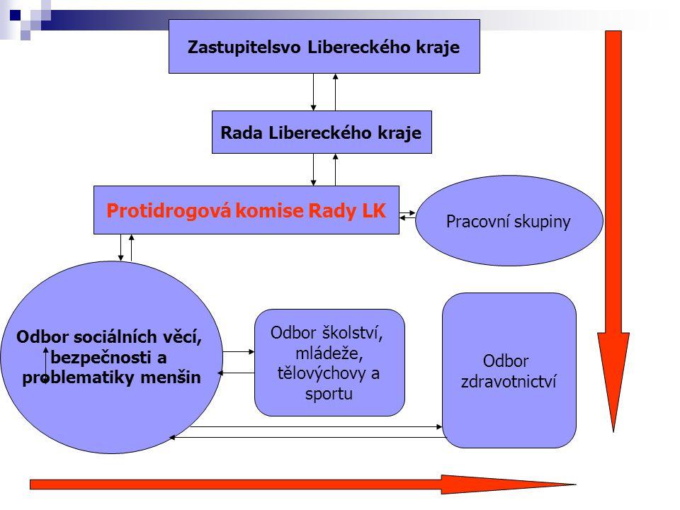 Zastupitelsvo Libereckého kraje Rada Libereckého kraje Protidrogová komise Rady LK Pracovní skupiny Odbor sociálních věcí, bezpečnosti a problematiky
