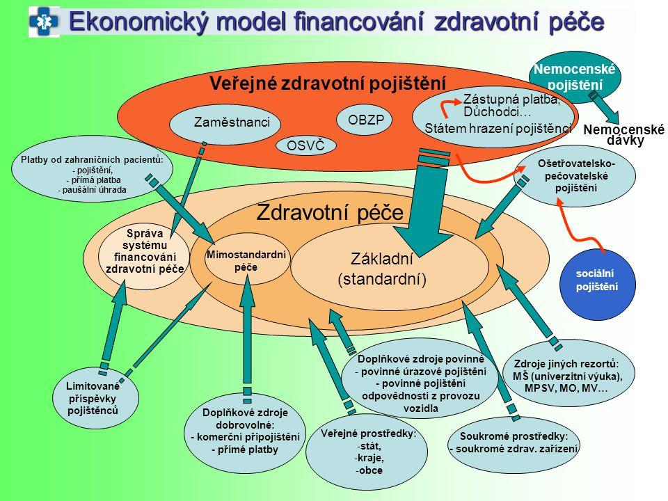 Nemocenské pojištění Ekonomický model financování zdravotní péče Veřejné zdravotní pojištění Zaměstnanci OSVČ OBZP Státem hrazení pojištěnci Zdravotní
