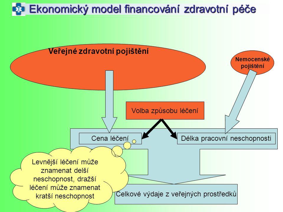 Ekonomický model financování zdravotní péče Nemocenské pojištění Veřejné zdravotní pojištění Cena léčeníDélka pracovní neschopnosti Volba způsobu léče
