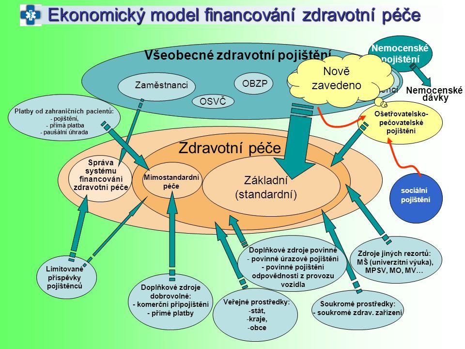 Nemocenské pojištění Nemocenské dávky Ekonomický model financování zdravotní péče Zaměstnanci OSVČ OBZP Státem hrazení pojištěnci Zdravotní péče Zákla