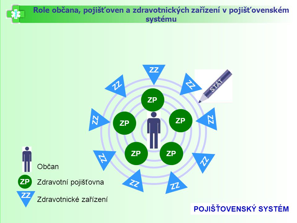 ZZ ZP ZZ Role občana, pojišťoven a zdravotnických zařízení v pojišťovenském systému ZP Zdravotní pojišťovna ZZ Zdravotnické zařízení POJIŠŤOVENSKÝ SYS