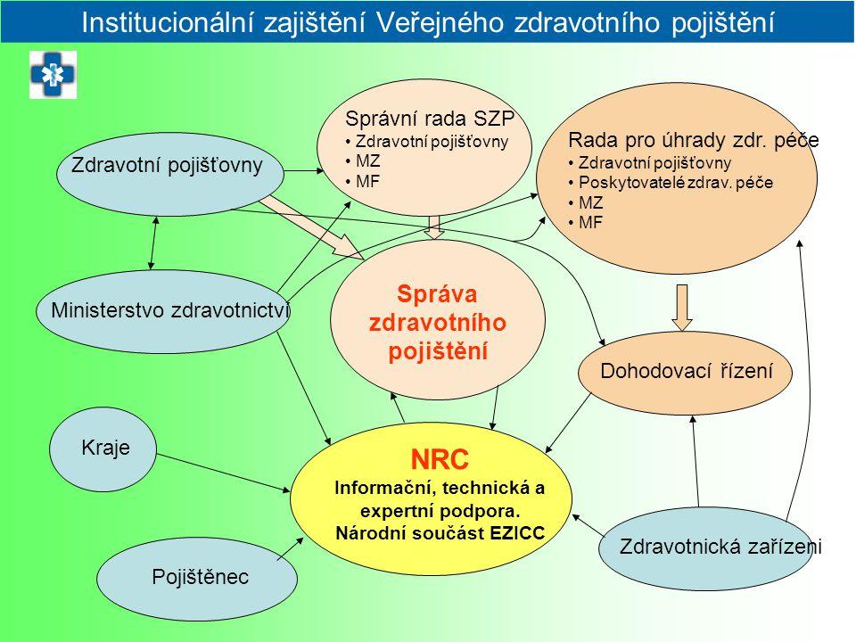 Institucionální zajištění Veřejného zdravotního pojištění Správa zdravotního pojištění Správní rada SZP Zdravotní pojišťovny MZ MF Zdravotní pojišťovn