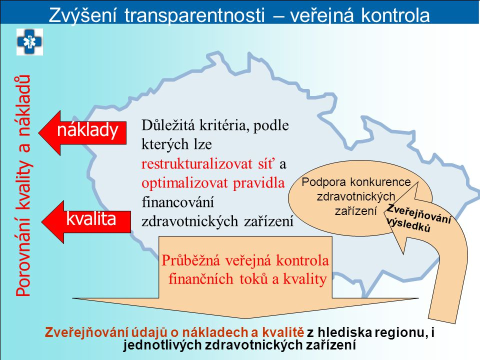 Průběžná veřejná kontrola finančních toků a kvality Zvýšení transparentnosti – veřejná kontrola Porovnání kvality a nákladů náklady kvalita Důležitá k