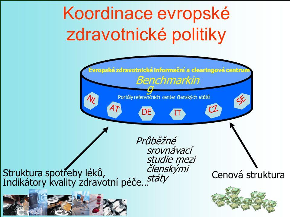 Koordinace evropské zdravotnické politiky Struktura spotřeby léků, Indikátory kvality zdravotní péče… Cenová struktura AT IT SE NL DE CZ Benchmarkin g