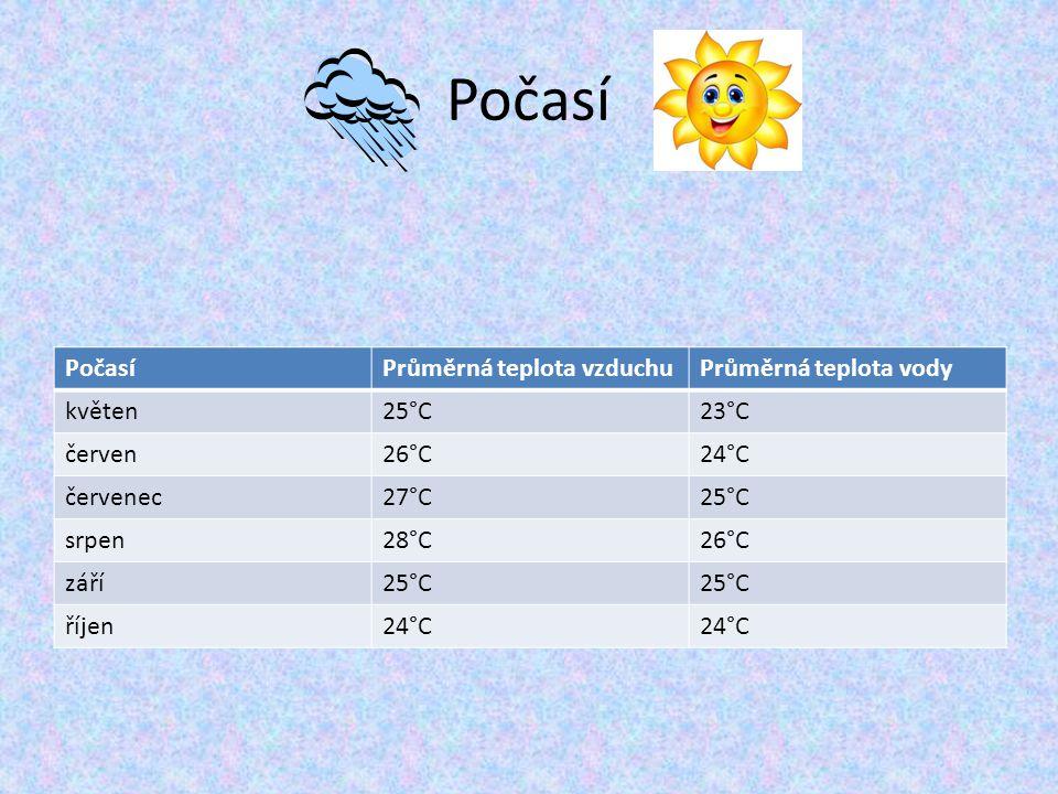 Počasí Průměrná teplota vzduchuPrůměrná teplota vody květen25°C23°C červen26°C24°C červenec27°C25°C srpen28°C26°C září25°C říjen24°C