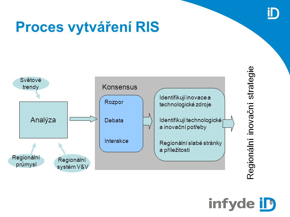 5 Proces vytváření RIS Analýza Světové trendy Regionální průmysl Regionální systém V&V Identifikují inovace a technologické zdroje Identifikují technologické a inovační potřeby Regionální slabé stránky a příležitosti Rozpor Debata Interakce Konsensus Regionální inovační strategie