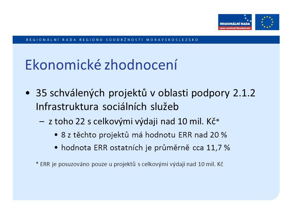 Ekonomické zhodnocení 35 schválených projektů v oblasti podpory 2.1.2 Infrastruktura sociálních služeb –z toho 22 s celkovými výdaji nad 10 mil. Kč *