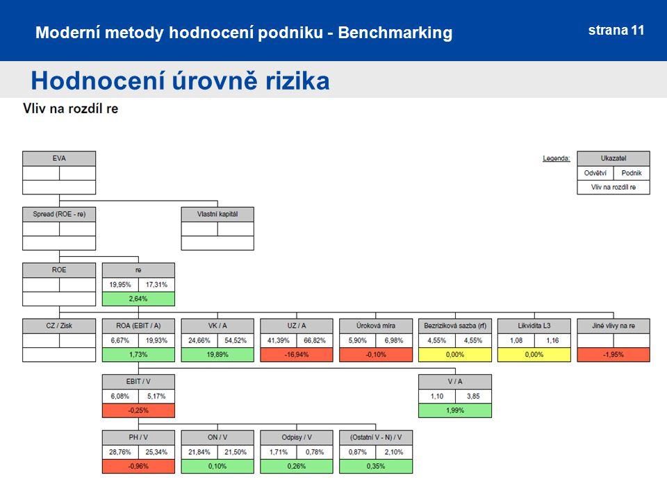strana 11 Moderní metody hodnocení podniku - Benchmarking Hodnocení úrovně rizika