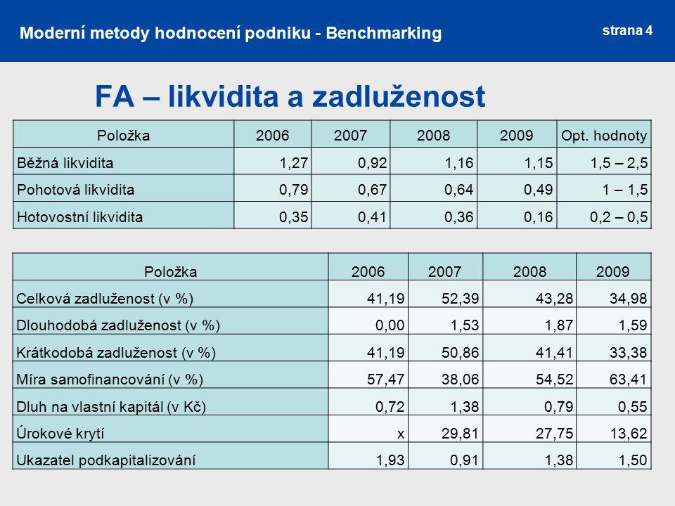 strana 4 FA – likvidita a zadluženost Položka 2006200720082009 Opt. hodnoty Běžná likvidita1,270,921,161,15 1,5 – 2,5 Pohotová likvidita0,790,670,640,