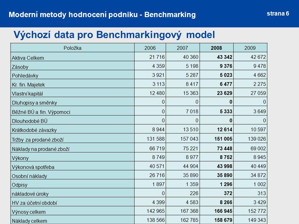 strana 6 Moderní metody hodnocení podniku - Benchmarking Výchozí data pro Benchmarkingový model Položka2006200720082009 Aktiva Celkem 21 71640 36043 3